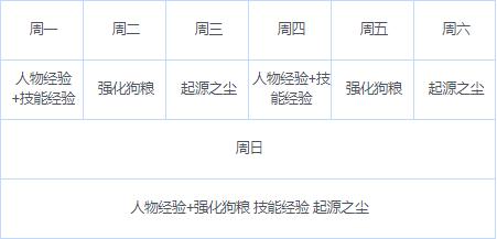 【萌新攻略】保姆级基础教学(施工中)