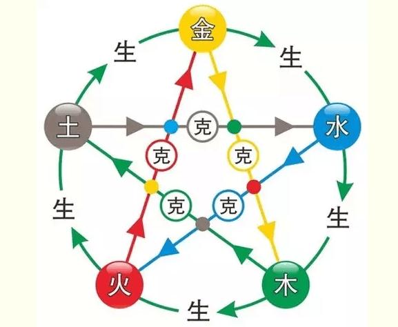 相性、耐性和弱点系统