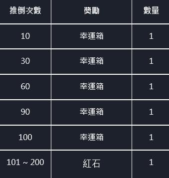 命運之子: 公告事項 - 📢20/11/19改版公告 image 11