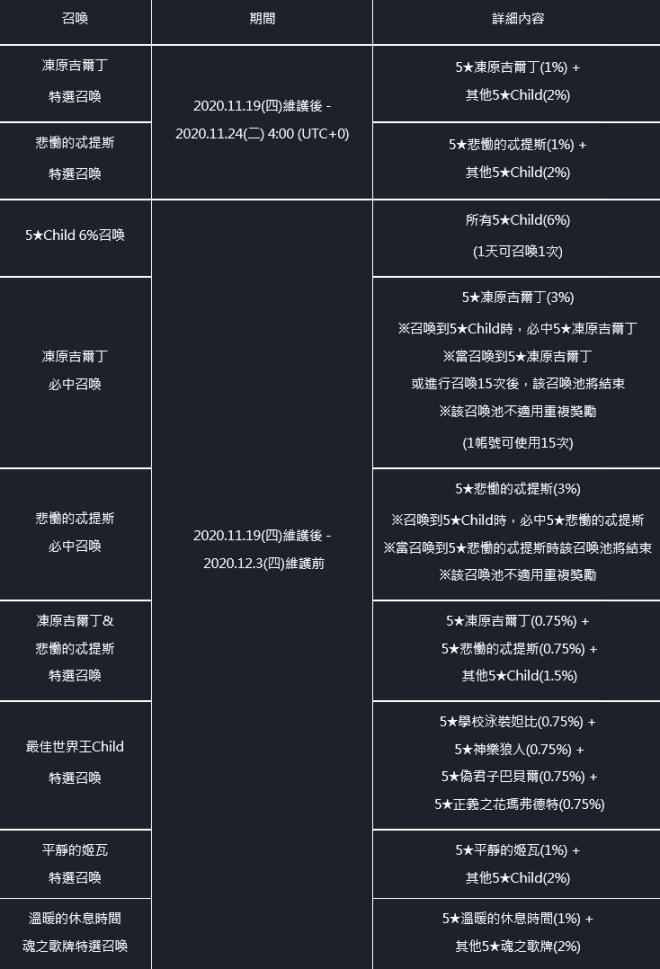 命運之子: 公告事項 - 📢20/11/19改版公告 image 42