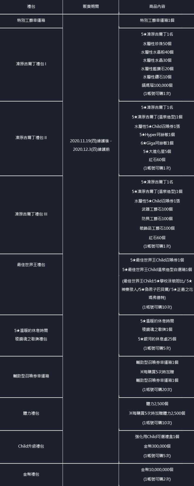 命運之子: 公告事項 - 📢20/11/19改版公告 image 44